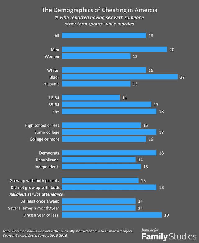 Chart: cheating Men vs cheating Women