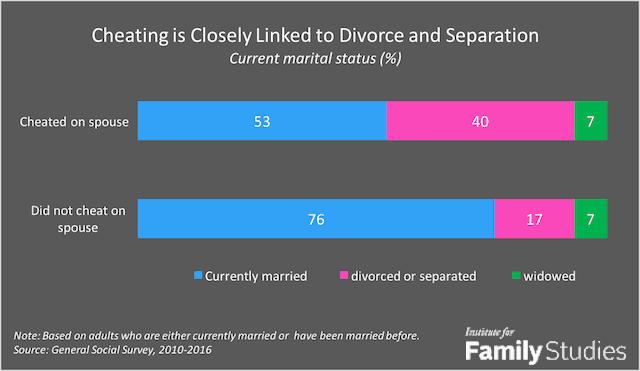 Cheating: Divorce chart